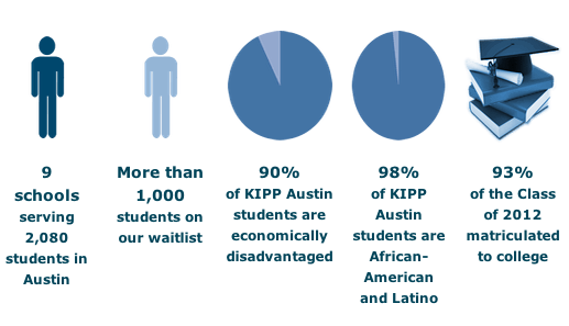 KIPP Austin by the Numbers