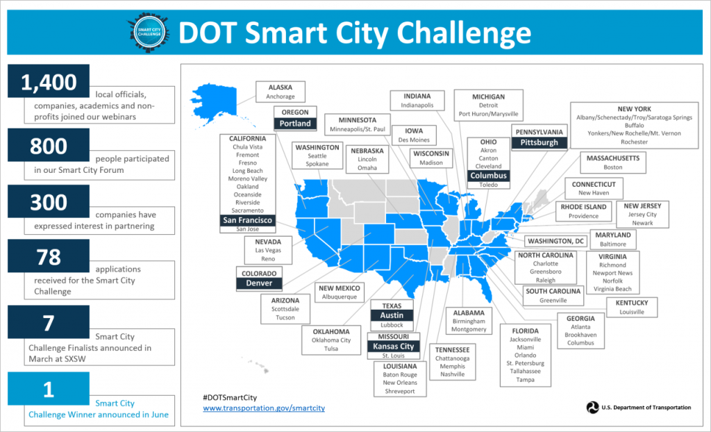USDOT's Smart City Challenge: just the facts